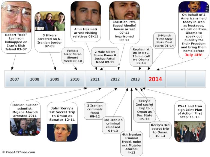 Timeline prisoners n hostages n secret trips 2007 to 2014