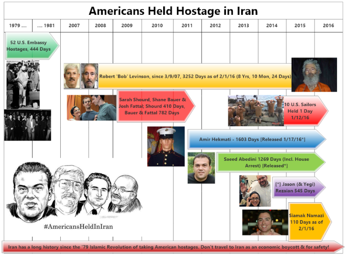 Amer Hostages Iran Bar Chart w bnw sketchPNG